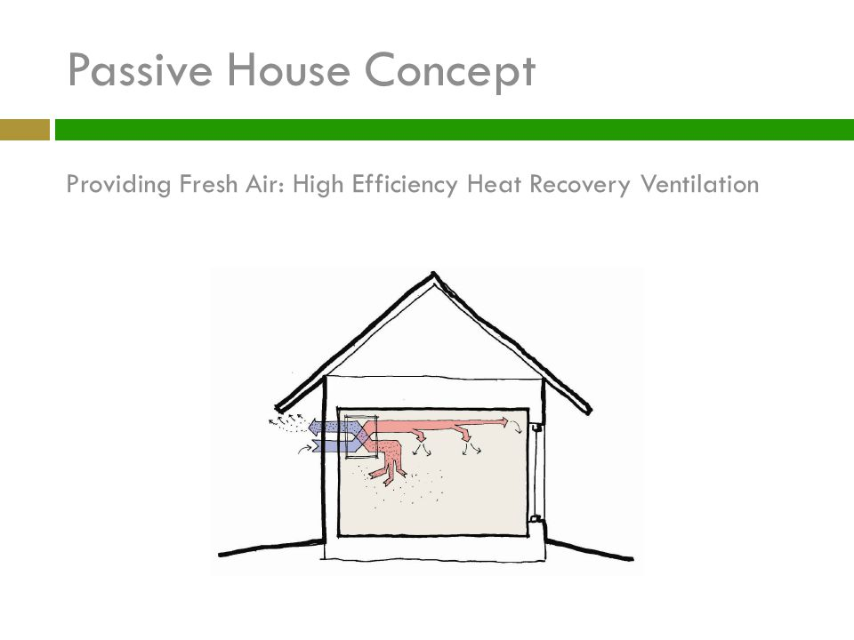 Passive House Concept Providing Fresh Air: High Efficiency Heat Recovery Ventilation