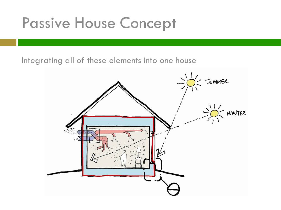 Passive House Concept Integrating all of these elements into one house