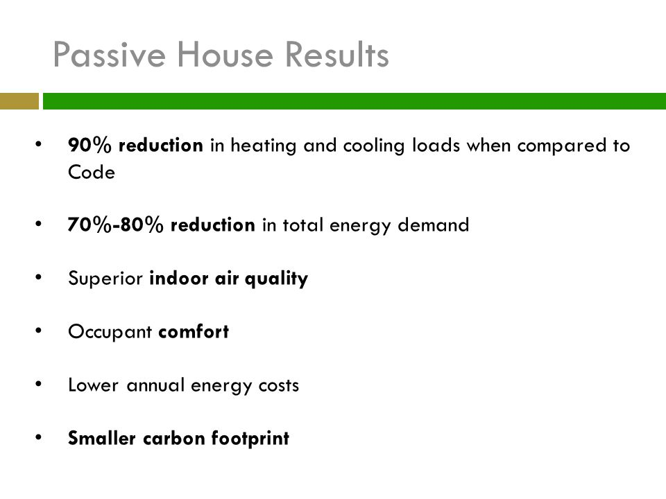 Passive House Results 90% reduction in heating and cooling loads when compared to Code 70%-80% reduction in total energy demand Superior indoor air qu