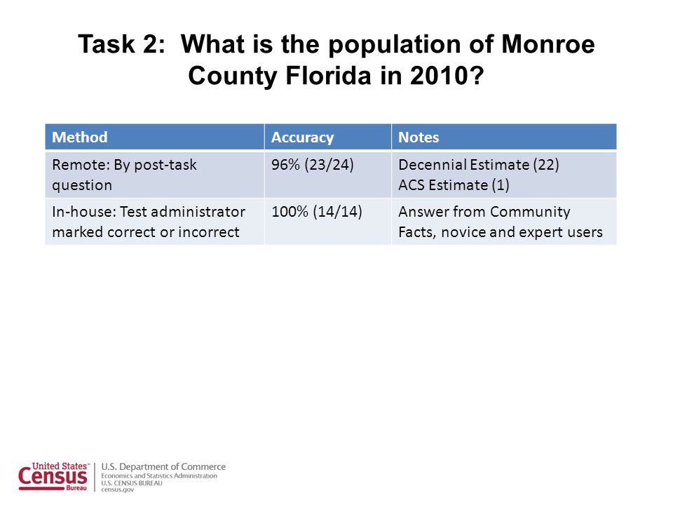 Task 2: What is the population of Monroe County Florida in 2010? MethodAccuracyNotes Remote: By post-task question 96% (23/24)Decennial Estimate (22)