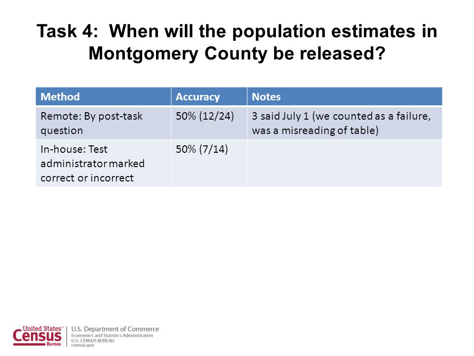 Task 4: When will the population estimates in Montgomery County be released? MethodAccuracyNotes Remote: By post-task question 50% (12/24)3 said July