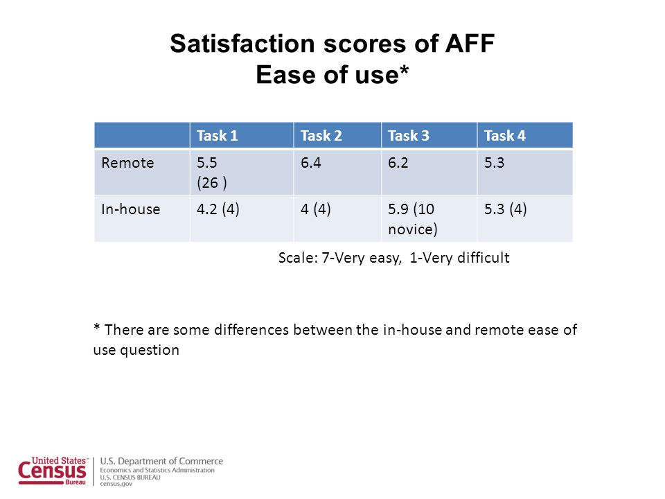 Satisfaction scores of AFF Ease of use* Task 1Task 2Task 3Task 4 Remote5.5 (26 ) 6.46.25.3 In-house4.2 (4)4 (4)5.9 (10 novice) 5.3 (4) * There are som