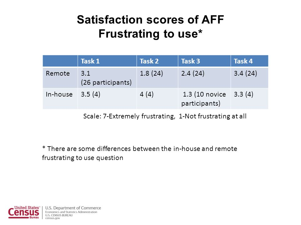 Satisfaction scores of AFF Frustrating to use* Task 1Task 2Task 3Task 4 Remote3.1 (26 participants) 1.8 (24)2.4 (24)3.4 (24) In-house3.5 (4)4 (4) 1.3 (10 novice participants) 3.3 (4) * There are some differences between the in-house and remote frustrating to use question Scale: 7-Extremely frustrating, 1-Not frustrating at all