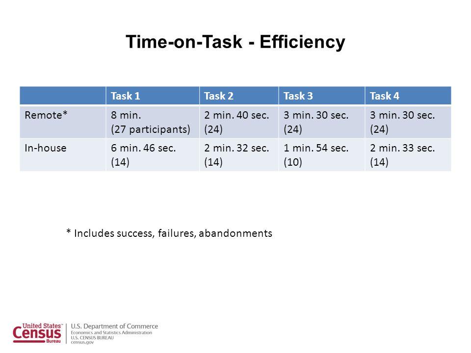 Time-on-Task - Efficiency Task 1Task 2Task 3Task 4 Remote*8 min. (27 participants) 2 min. 40 sec. (24) 3 min. 30 sec. (24) 3 min. 30 sec. (24) In-hous