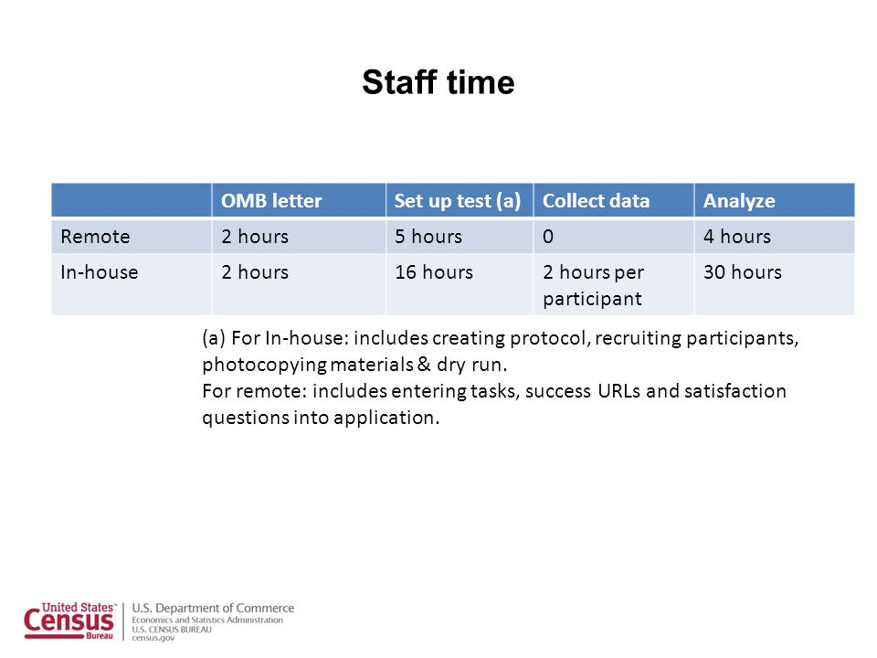 Staff time OMB letterSet up test (a)Collect dataAnalyze Remote2 hours5 hours04 hours In-house2 hours16 hours2 hours per participant 30 hours (a) For In-house: includes creating protocol, recruiting participants, photocopying materials & dry run.