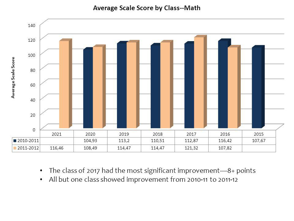 The class of 2017 had the most significant improvement8+ points All but one class showed improvement from 2010-11 to 2011-12