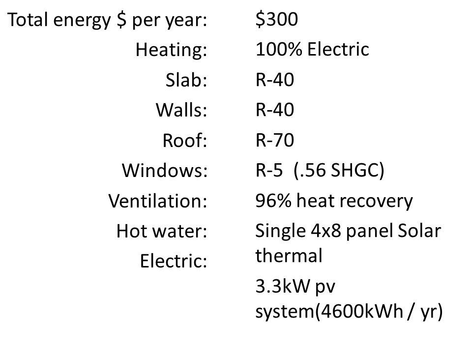 Total energy $ per year: Heating: Slab: Walls: Roof: Windows: Ventilation: Hot water: Electric: $300 100% Electric R-40 R-70 R-5 (.56 SHGC) 96% heat r