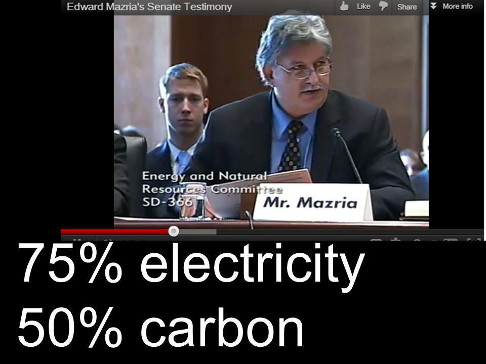 World Energy Use U.S.share of world energy consumption: 26% U.S.