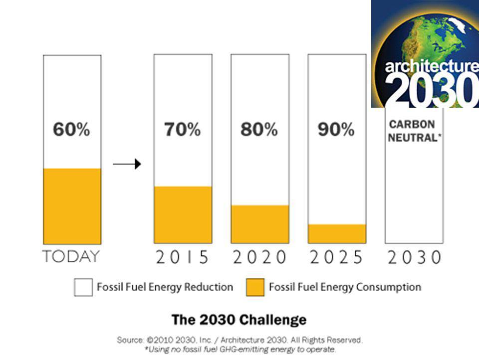 © 2009Robby Schwarz www.nrglogic.com Lance Wright www.greenenergyman.com Global Climate Change 1928 2004 Source: Time magazine April, 2006