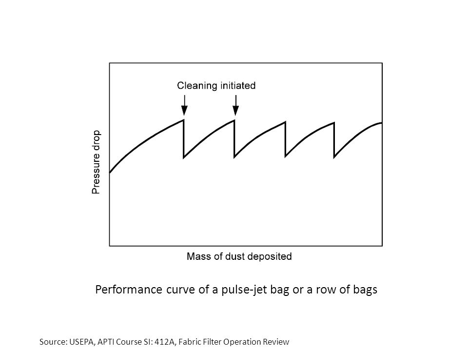 Performance curve of a pulse-jet bag or a row of bags Source: USEPA, APTI Course SI: 412A, Fabric Filter Operation Review