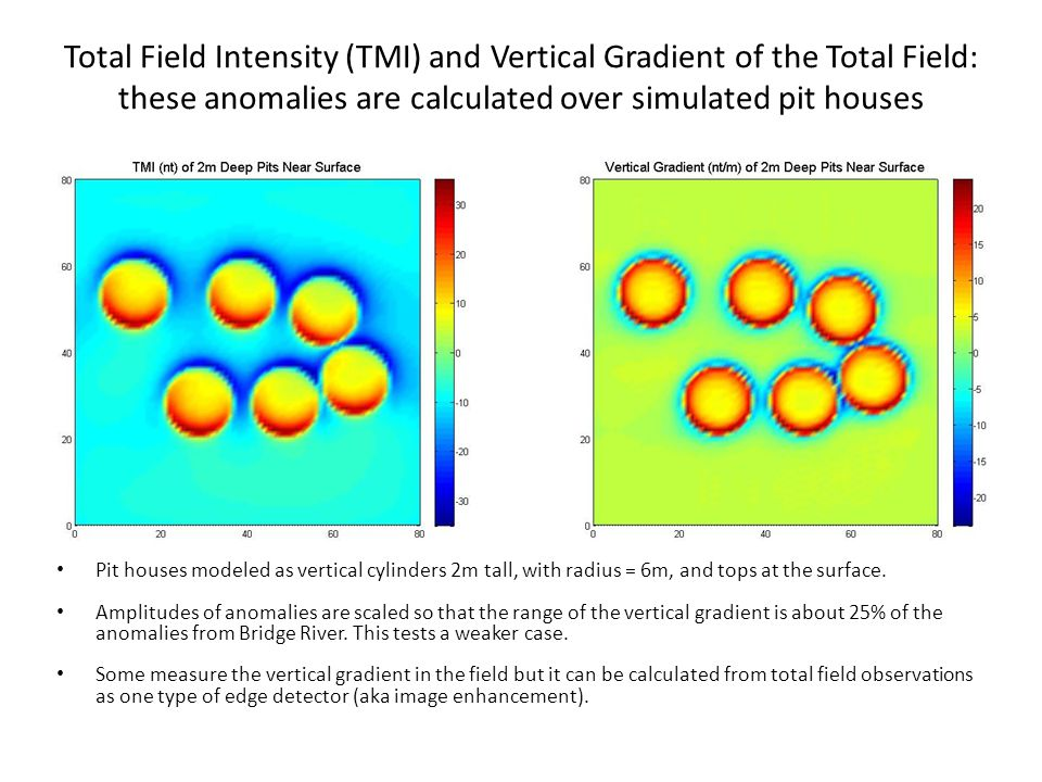Total Field Intensity (TMI) and Vertical Gradient of the Total Field: these anomalies are calculated over simulated pit houses Pit houses modeled as vertical cylinders 2m tall, with radius = 6m, and tops at the surface.