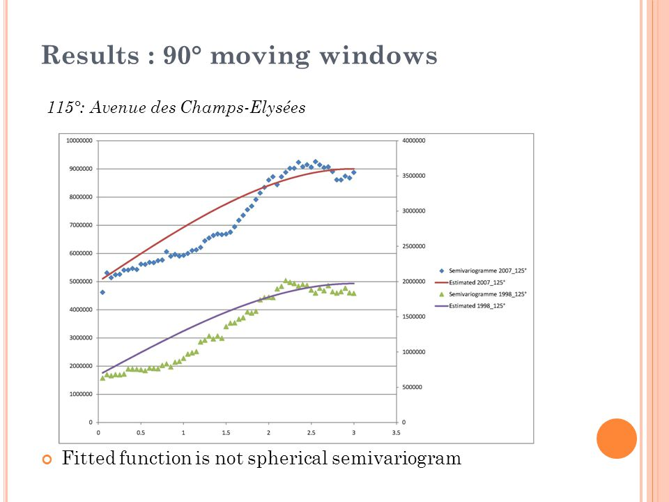 Results : 90° moving windows 115°: Avenue des Champs-Elysées Fitted function is not spherical semivariogram