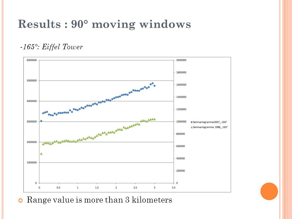 Results : 90° moving windows -165°: Eiffel Tower Range value is more than 3 kilometers