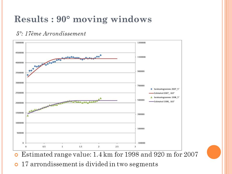 Results : 90° moving windows 5°: 17ème Arrondissement Estimated range value: 1.4 km for 1998 and 920 m for 2007 17 arrondissement is divided in two se