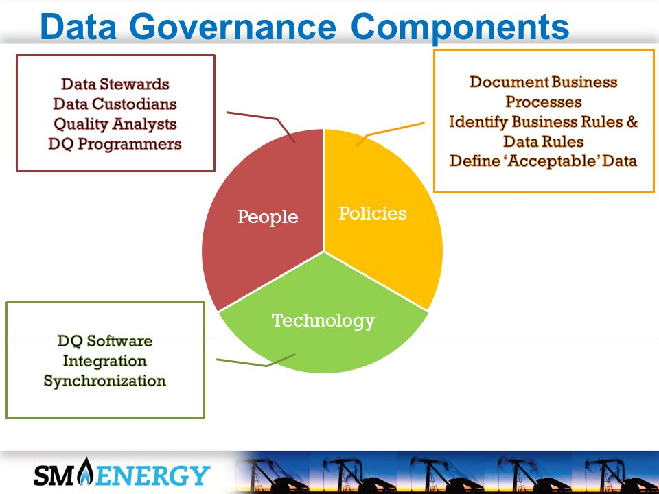Data Governance Components Policies Technology People