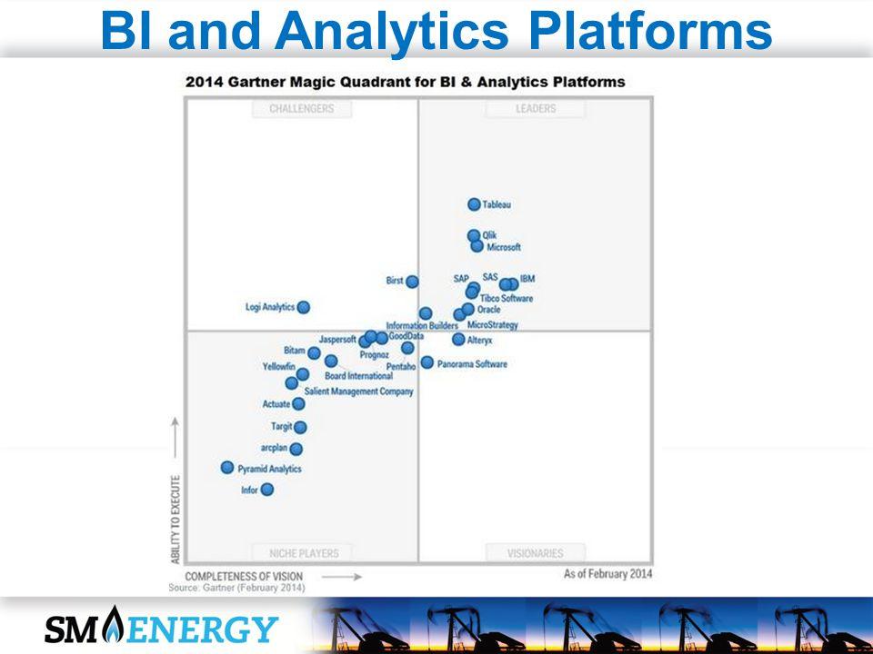 BI and Analytics Platforms