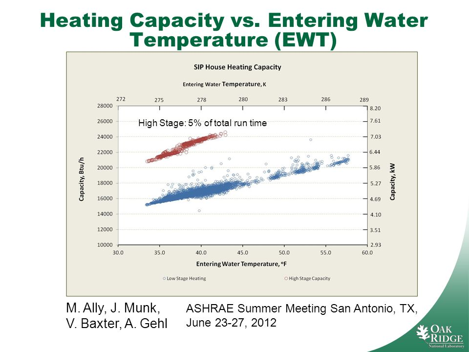 Heating Capacity vs. Entering Water Temperature (EWT) M. Ally, J. Munk, V. Baxter, A. Gehl ASHRAE Summer Meeting San Antonio, TX, June 23-27, 2012 Hig