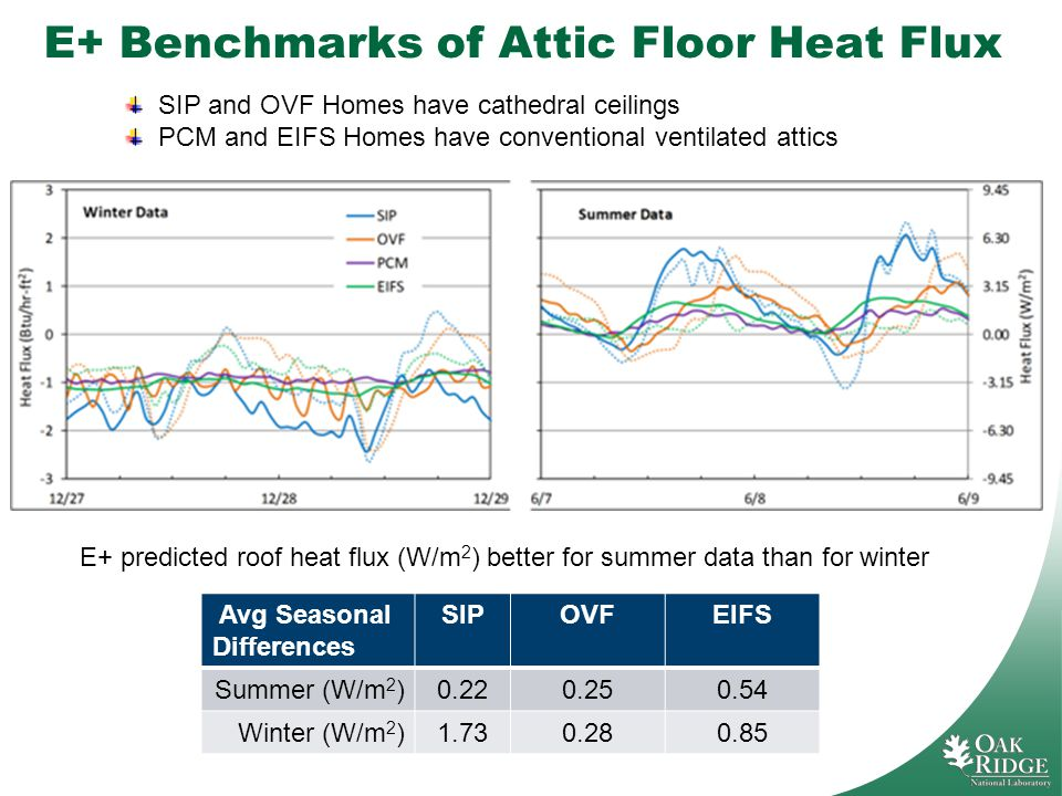 E+ Benchmarks of Attic Floor Heat Flux SIP and OVF Homes have cathedral ceilings PCM and EIFS Homes have conventional ventilated attics E+ predicted roof heat flux (W/m 2 ) better for summer data than for winter Avg Seasonal Differences SIPOVFEIFS Summer (W/m 2 )0.220.250.54 Winter (W/m 2 )1.730.280.85
