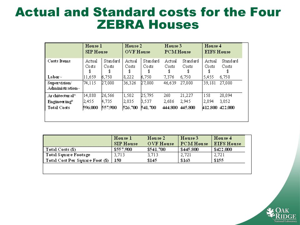 Actual and Standard costs for the Four ZEBRA Houses