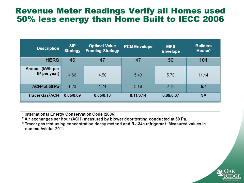 Revenue Meter Readings Verify all Homes used 50% less energy than Home Built to IECC 2006 1 International Energy Conservation Code (2006).