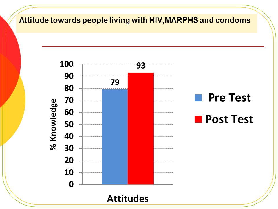 Attitude towards people living with HIV,MARPHS and condoms