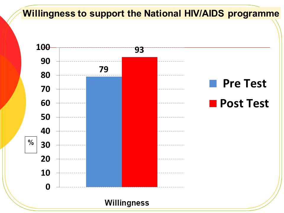 Willingness %