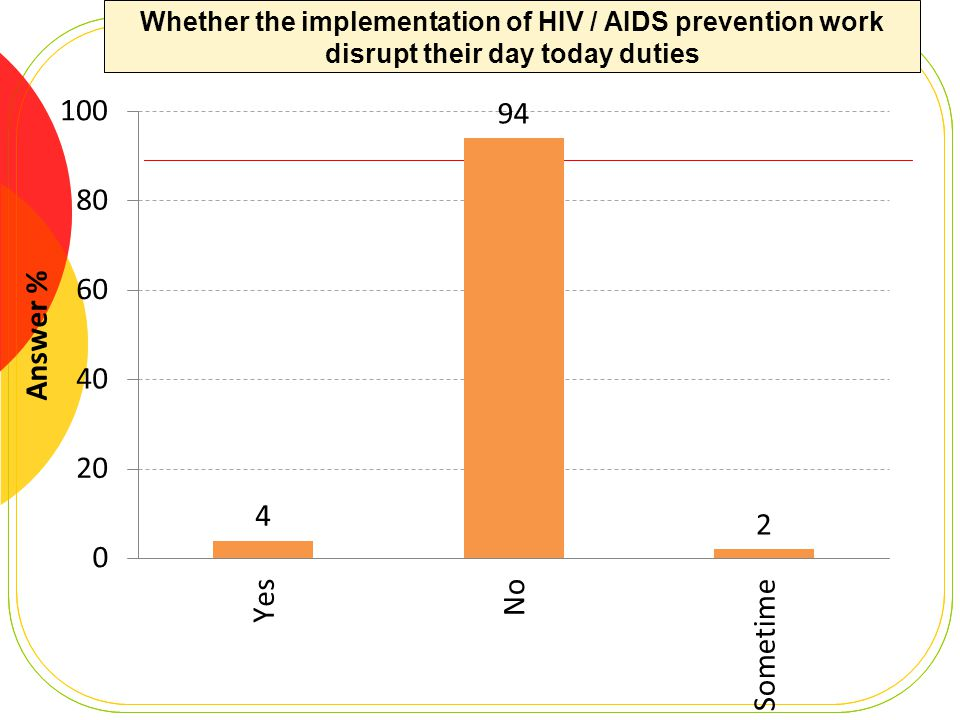 Whether the implementation of HIV / AIDS prevention work disrupt their day today duties