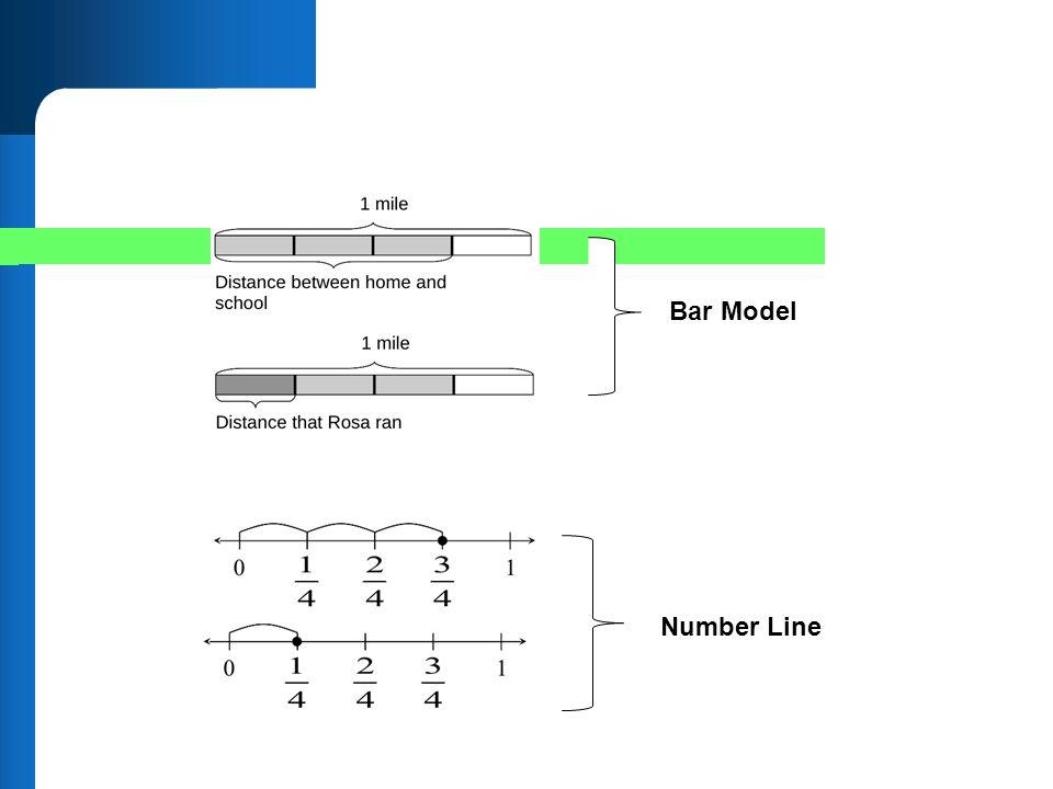 Bar Model Number Line