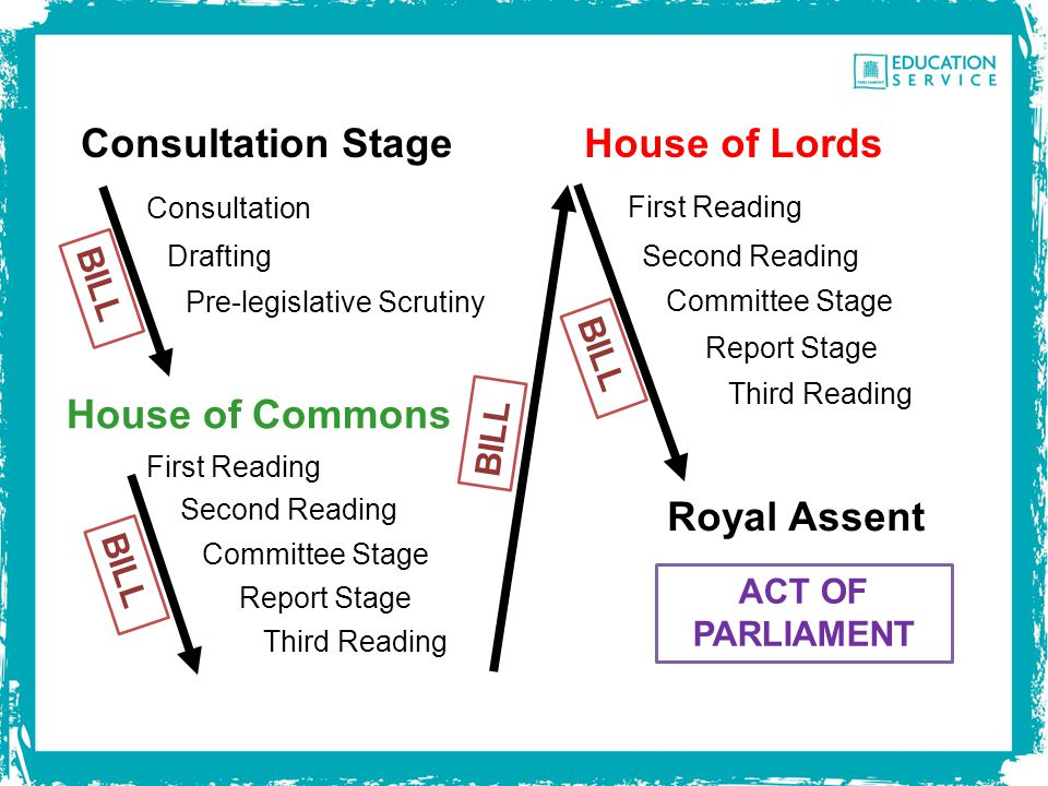 Consultation StageHouse of Lords Consultation Drafting Pre-legislative Scrutiny House of Commons First Reading Second Reading Committee Stage Report S