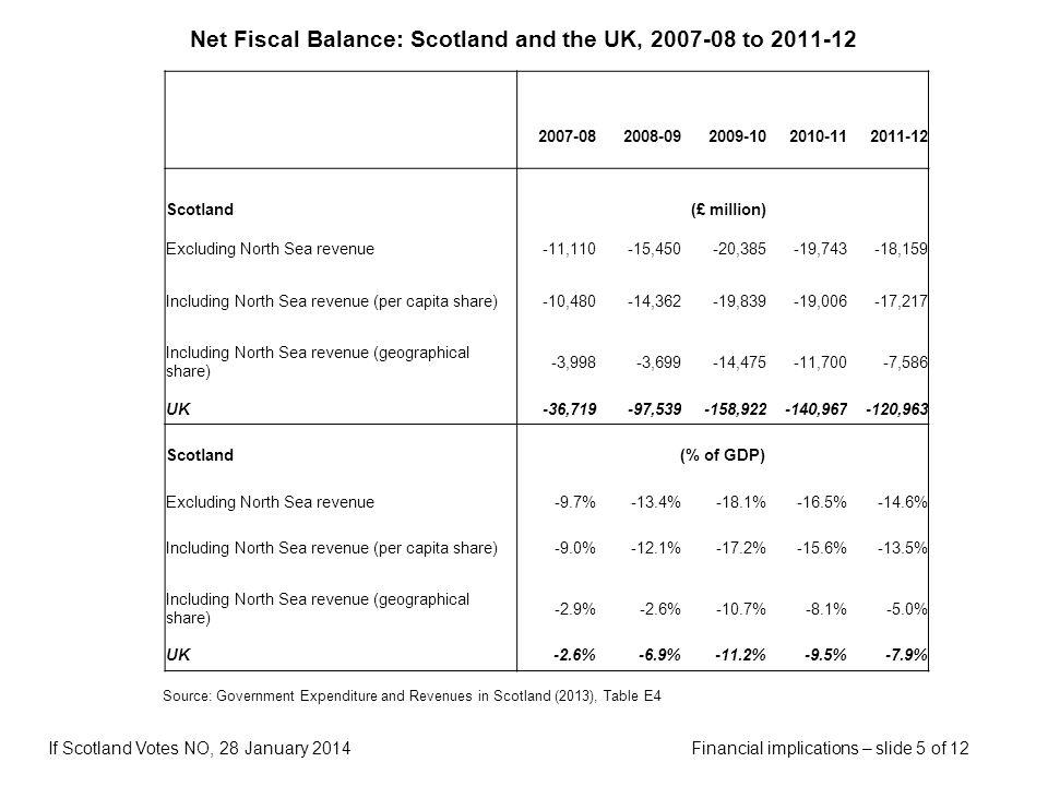 Financial implications – slide 5 of 12If Scotland Votes NO, 28 January 2014 Net Fiscal Balance: Scotland and the UK, 2007-08 to 2011-12 Source: Govern