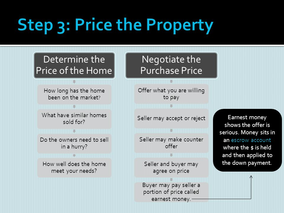 Determine the Price of the Home How long has the home been on the market ? What have similar homes sold for? Do the owners need to sell in a hurry? Ho