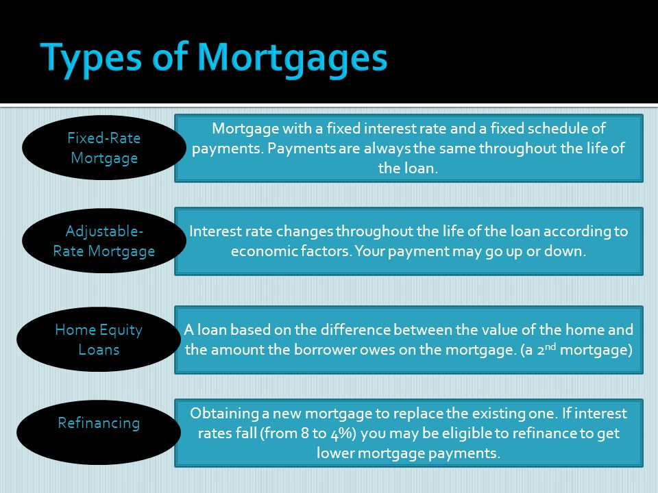 Obtaining a new mortgage to replace the existing one. If interest rates fall (from 8 to 4%) you may be eligible to refinance to get lower mortgage pay