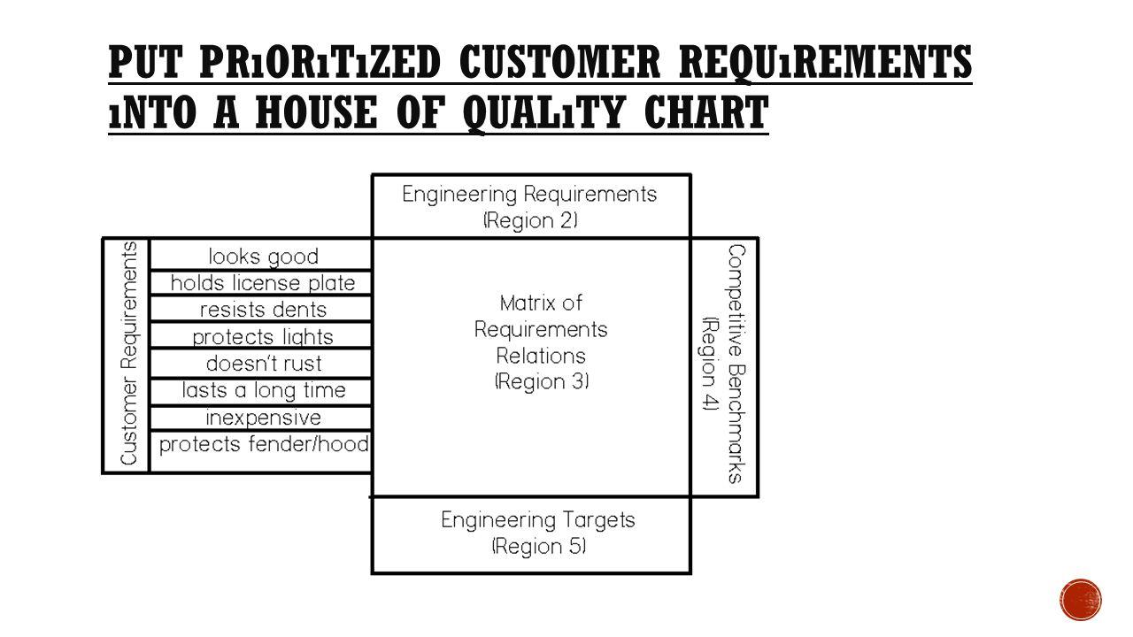 PUT PRıORıTıZED CUSTOMER REQUıREMENTS ıNTO A HOUSE OF QUALıTY CHART