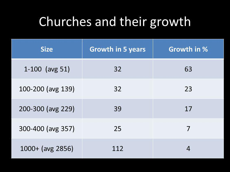 Churches and their growth SizeGrowth in 5 yearsGrowth in % 1-100 (avg 51)3263 100-200 (avg 139)3223 200-300 (avg 229)3917 300-400 (avg 357)257 1000+ (