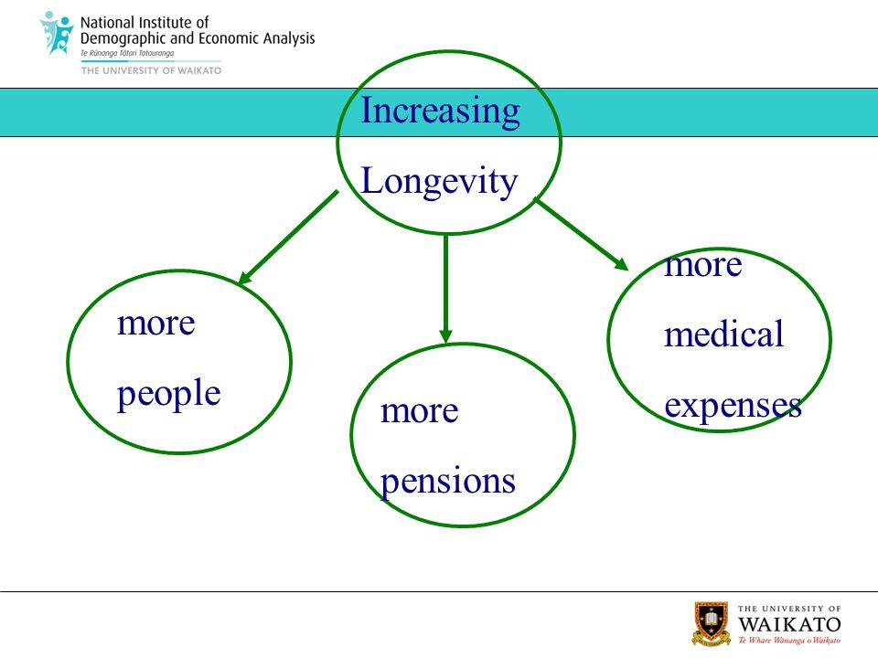 more people Increasing Longevity more pensions more medical expenses