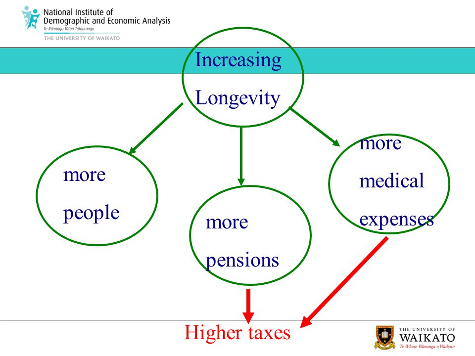 more people Increasing Longevity more pensions more medical expenses Higher taxes