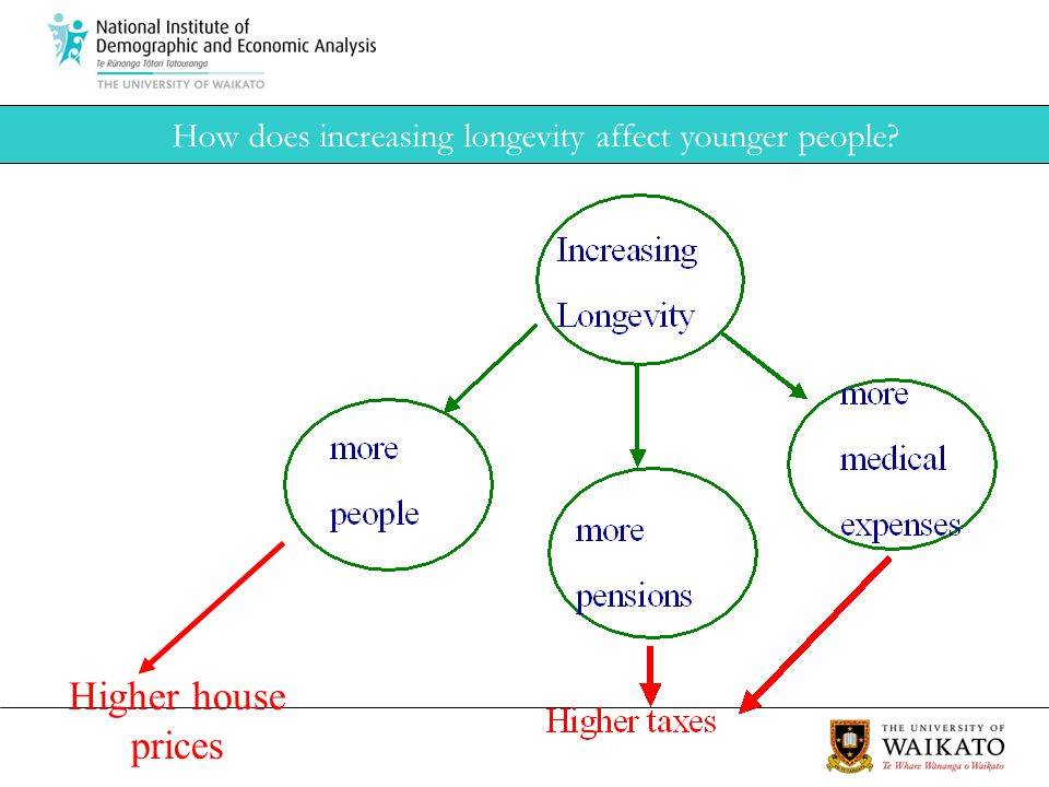 How does increasing longevity affect younger people Higher house prices