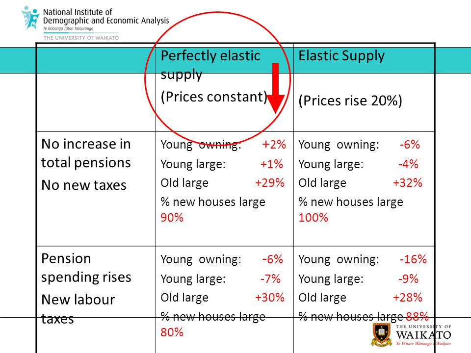 Perfectly elastic supply (Prices constant) Elastic Supply (Prices rise 20%) No increase in total pensions No new taxes Young owning: + 2% Young large: