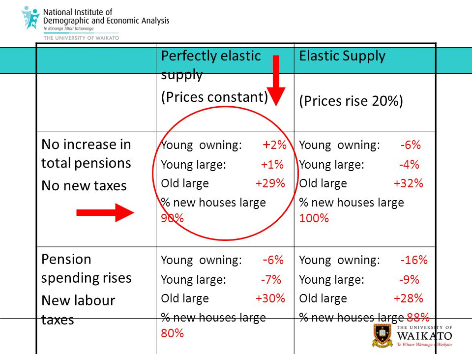 Perfectly elastic supply (Prices constant) Elastic Supply (Prices rise 20%) No increase in total pensions No new taxes Young owning: + 2% Young large: +1% Old large +29% % new houses large 90% Young owning: -6% Young large: -4% Old large +32% % new houses large 100% Pension spending rises New labour taxes Young owning: - 6% Young large: -7% Old large +30% % new houses large 80% Young owning: -16% Young large: -9% Old large +28% % new houses large 88%