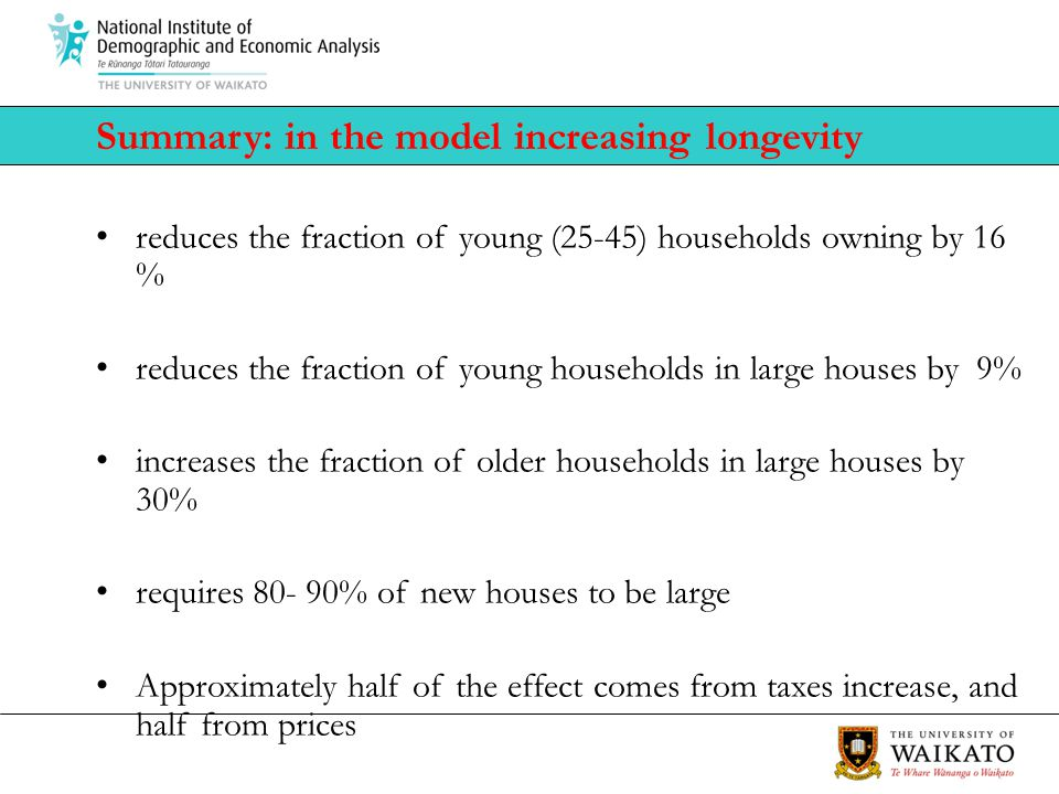 Summary: in the model increasing longevity reduces the fraction of young (25-45) households owning by 16 % reduces the fraction of young households in large houses by 9% increases the fraction of older households in large houses by 30% requires 80- 90% of new houses to be large Approximately half of the effect comes from taxes increase, and half from prices