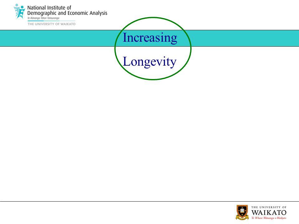 Increasing Longevity