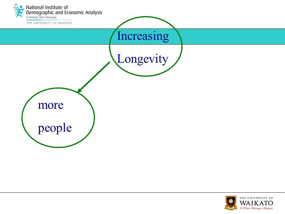 more people Increasing Longevity