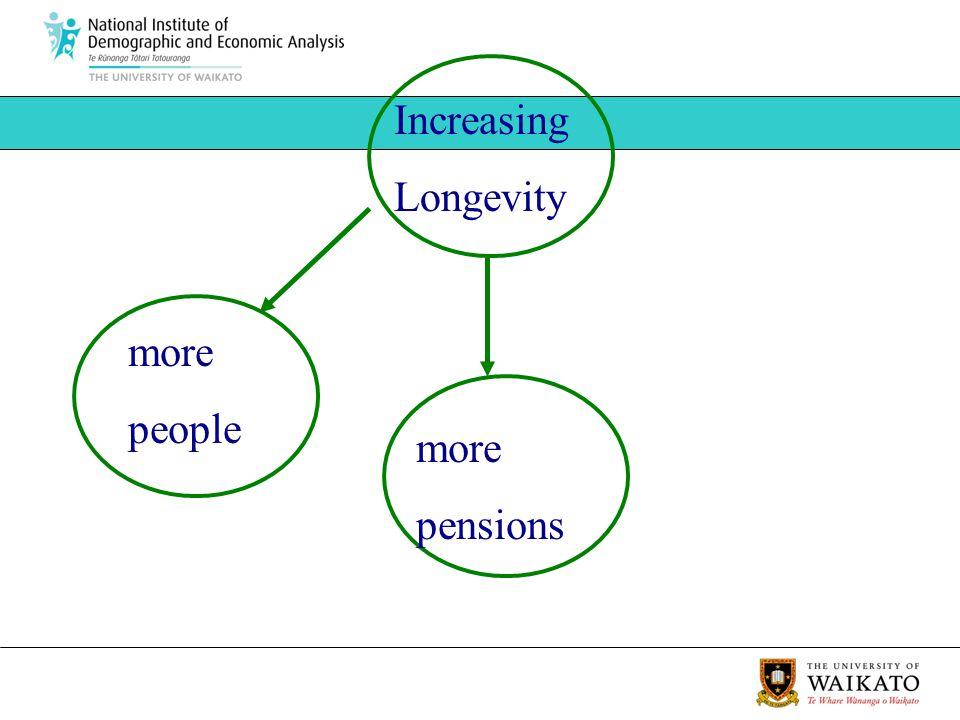 more people Increasing Longevity more pensions