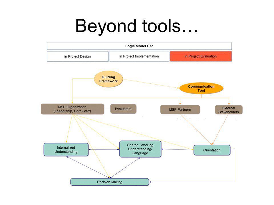 Beyond tools…