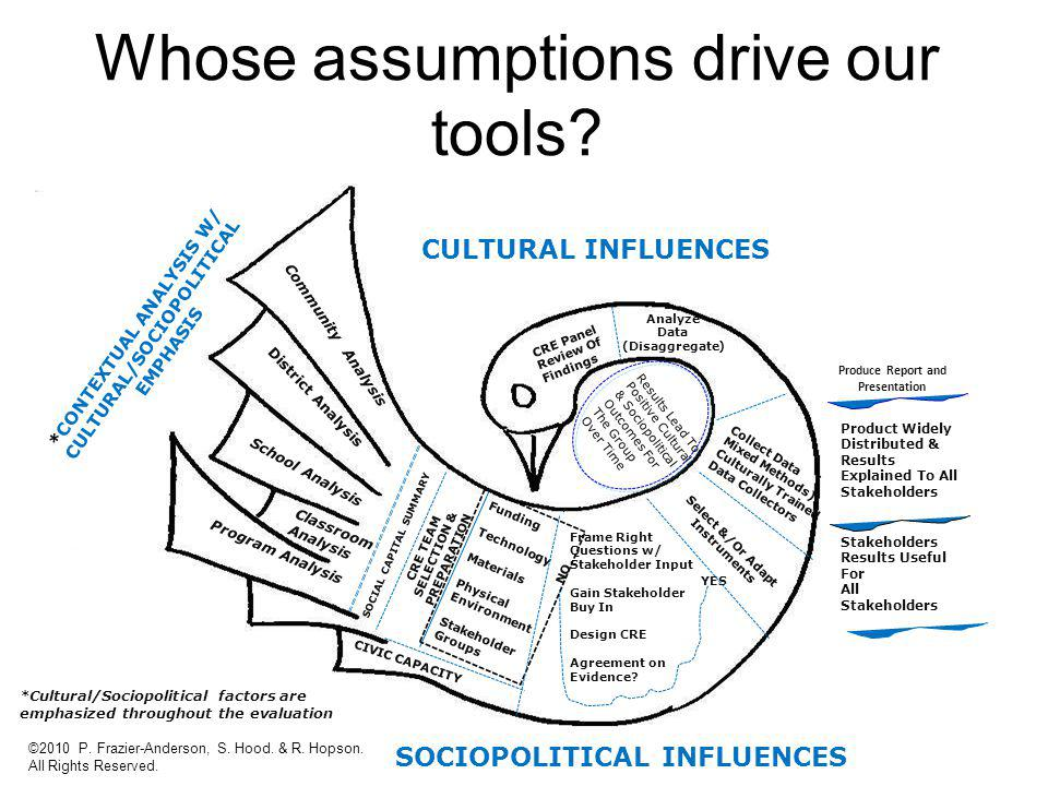 Results Lead To Positive Cultural & Sociopolitical Outcomes For The Group Over Time Community Analysis School Analysis Classroom Analysis Program Anal