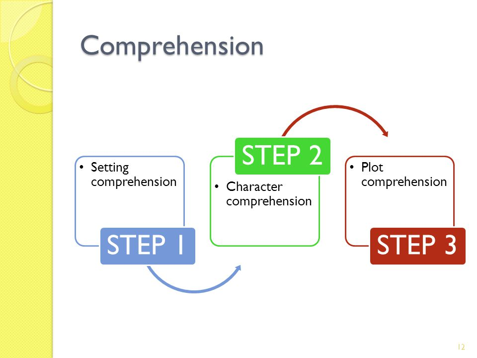 Comprehension Setting comprehension STEP 1 Character comprehension STEP 2 Plot comprehension STEP 3 12