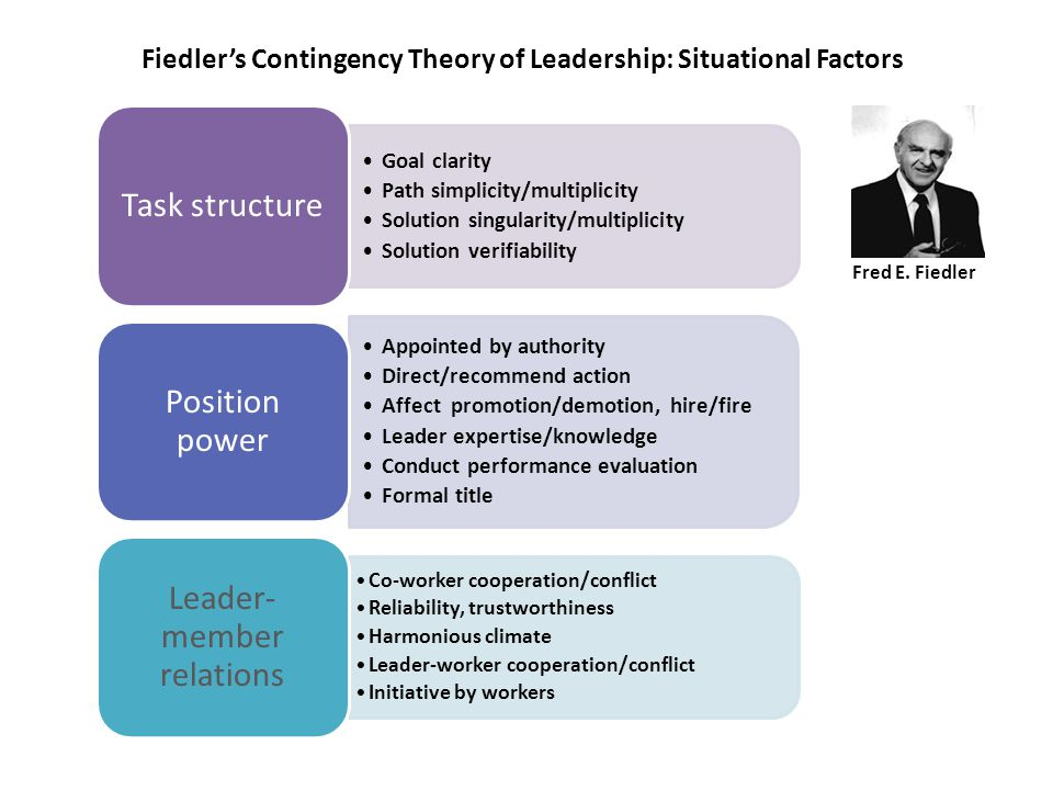 Fiedlers Contingency Theory of Leadership: Situational Factors Fred E. Fiedler Goal clarity Path simplicity/multiplicity Solution singularity/multipli