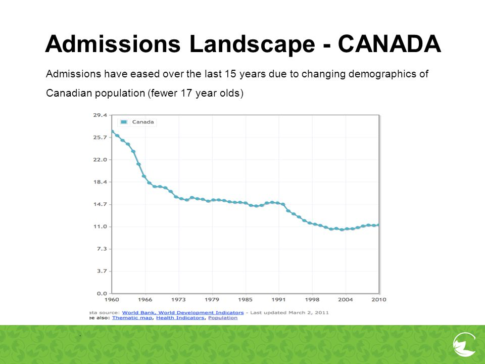 Admissions Landscape - CANADA Admissions have eased over the last 15 years due to changing demographics of Canadian population (fewer 17 year olds).