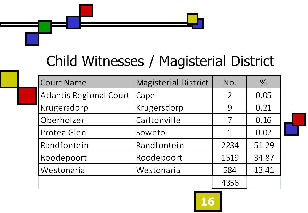 Child Witnesses / Magisterial District 16