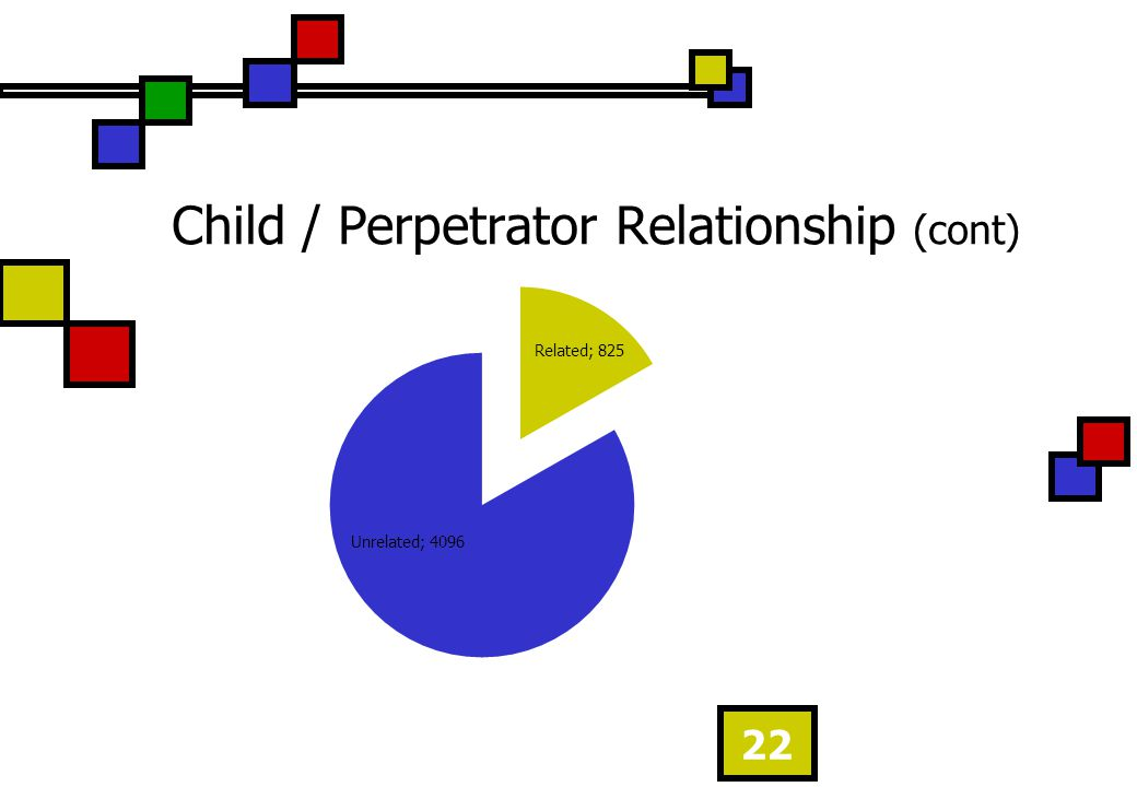 Child / Perpetrator Relationship (cont) 22